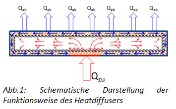Funktionsweise Heatdiffuser